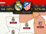 Pinta la capital con los colores de Real Madrid oAtlético